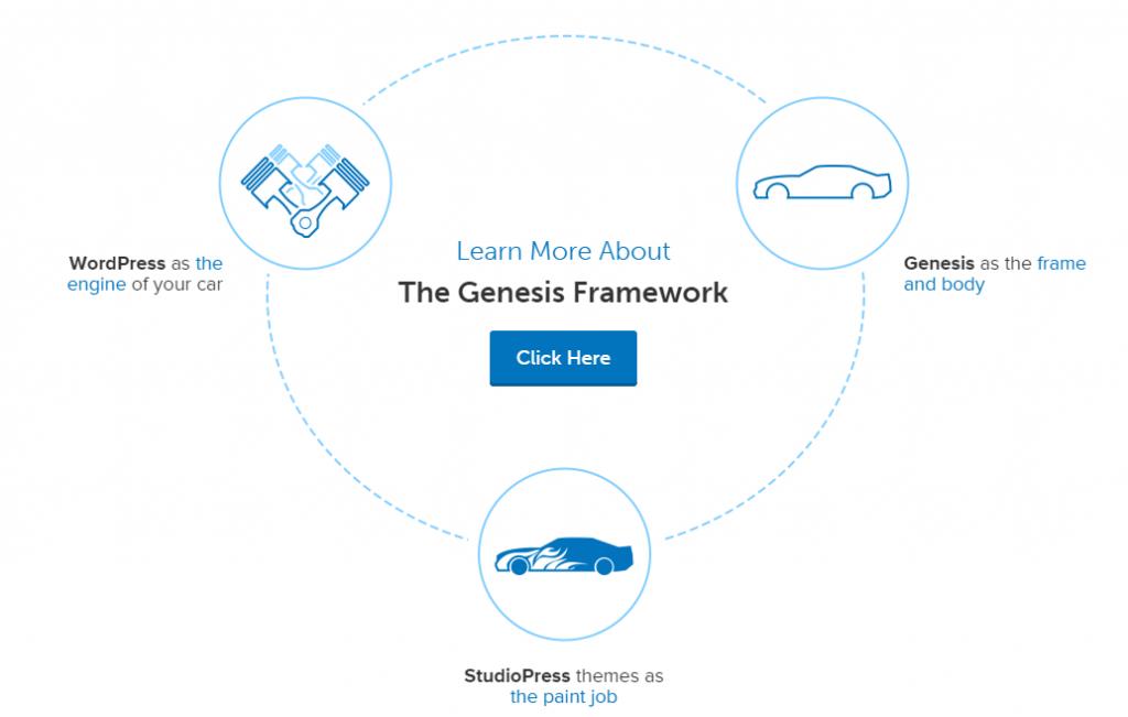 Genesis framework- RatherSure